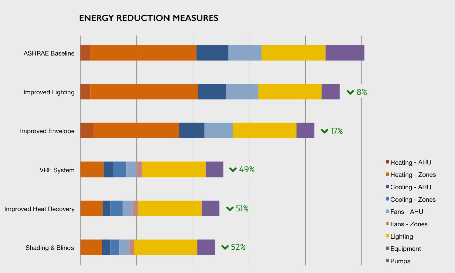Energy Reduction Measures